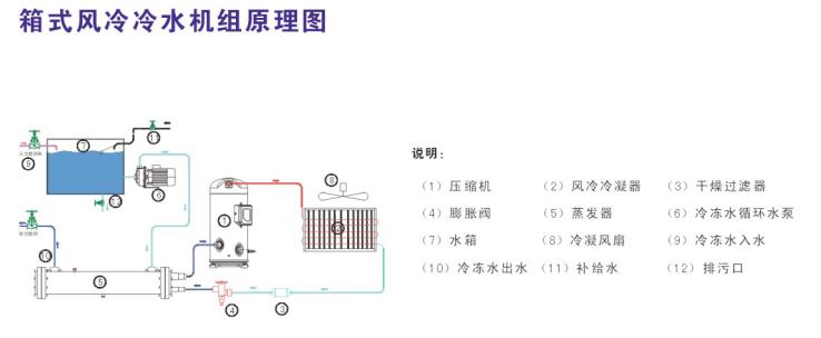 缺相,过载等功能保护压缩机 之外,制冷系统的压力控制等装置能使机组